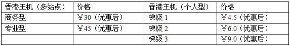 IDC市场竞争激烈 ResellerClub香港主机优势渐显