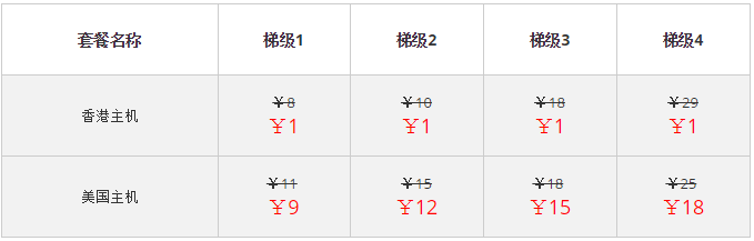 ResellerClub推出1元购香港主机活动